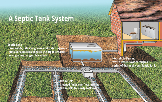 Septic Tank Treatment Solution Ireland By Bio Cleaning